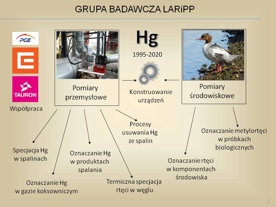 Grupa badawcza LARiPP
